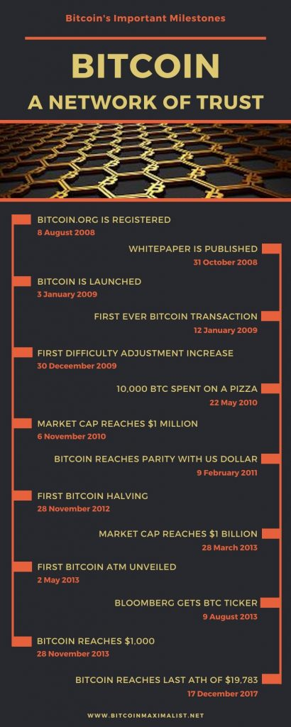 Bitcoin timeline infographic