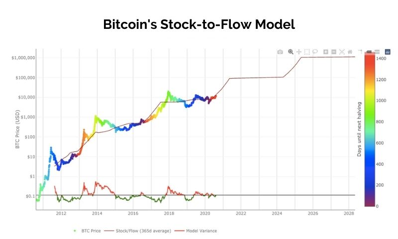 Bitcoin Stock to Flow Model gives a price target of $288k
