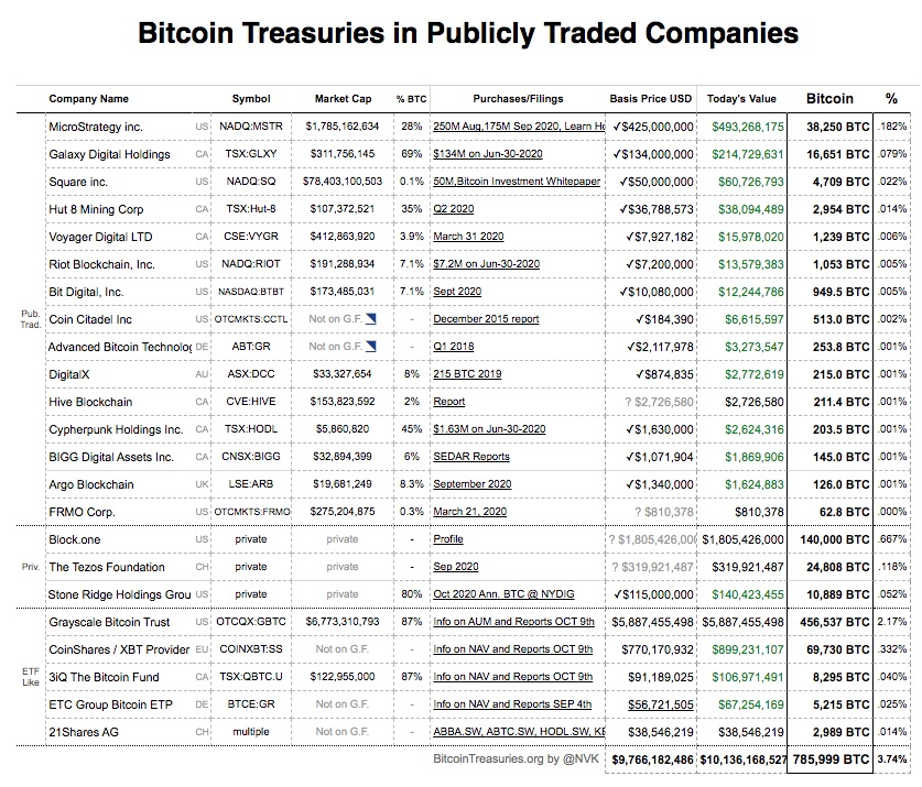 corporate treasuries with bitcoin reserves