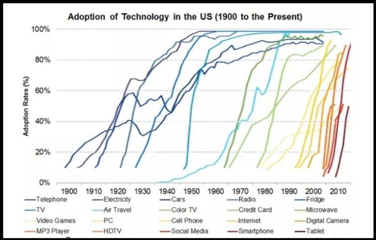 Is it too late to invest in Bitcoin? S-Curve suggests we're still at the early adopter phase