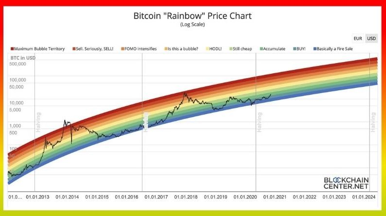 Rainbow Bitcoin price prediction goes against planB's Stock-to-Flow model