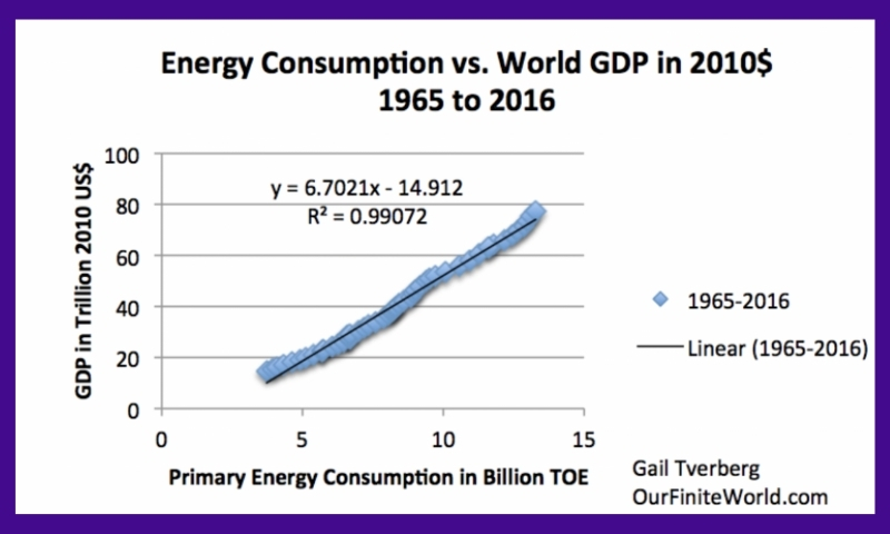 Energy consumption growing in tandem with gdp