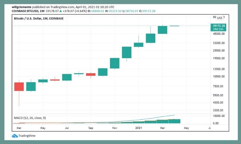 Bitcoin sixth green monthly candle